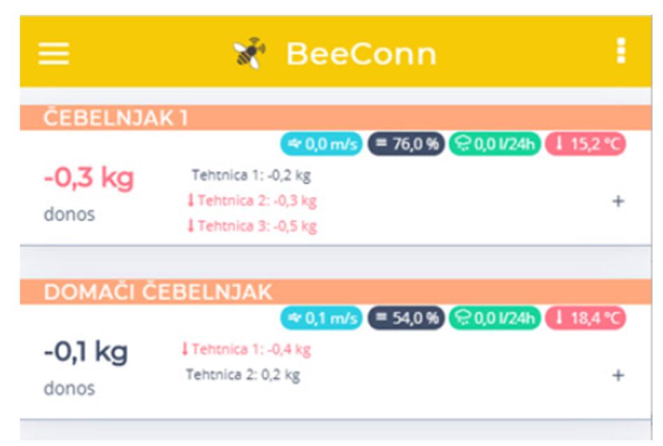 kampanja #zacebele: BeeConn aplikacija, s katero je čebelar vedno na tekočem